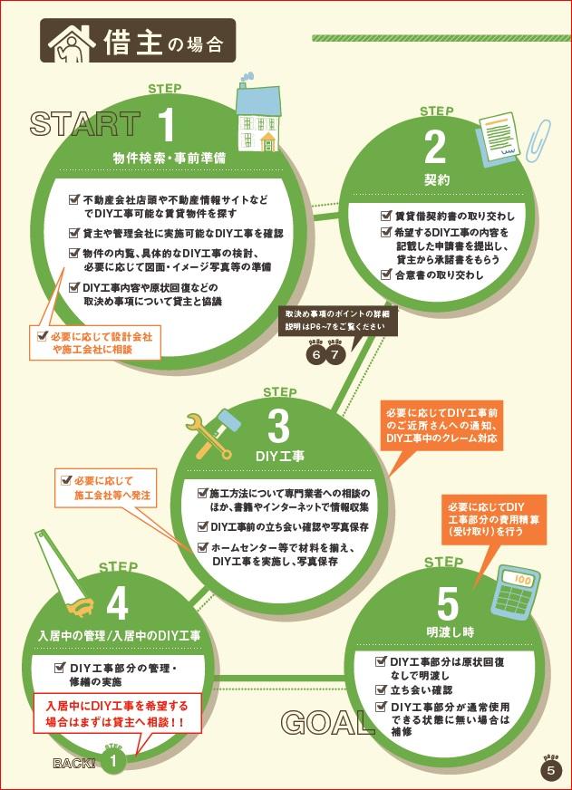 DIY型賃貸借の手順-借主の場合