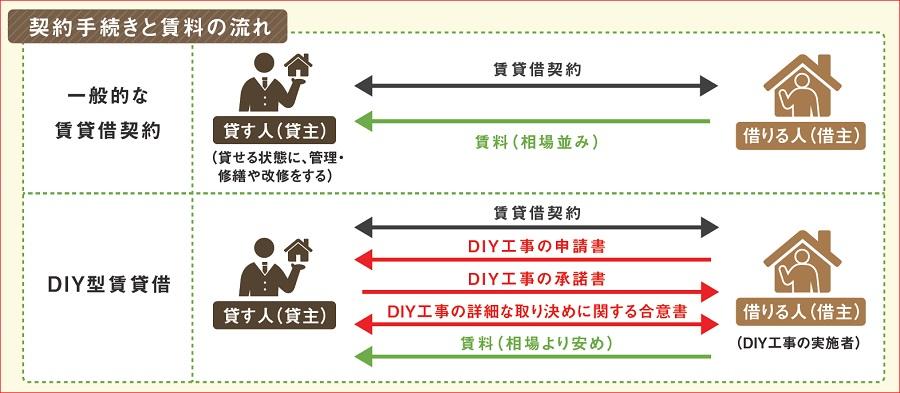 DIY型賃貸借契約手続きと賃料の流れ
