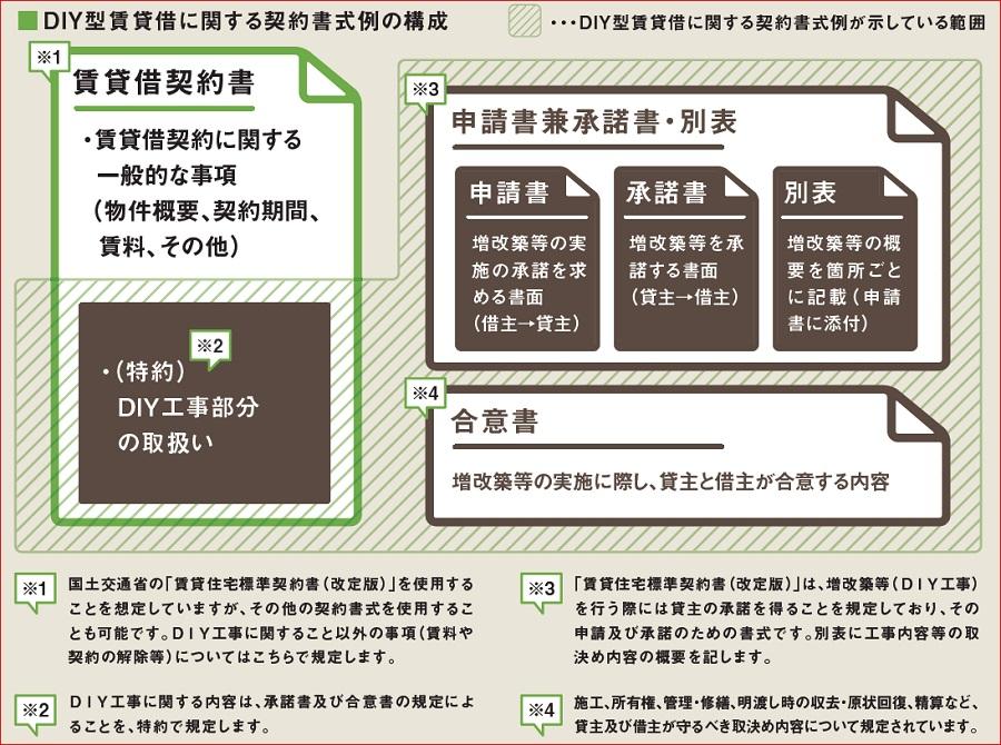 DIY型賃貸借に関する契約書式例の構成